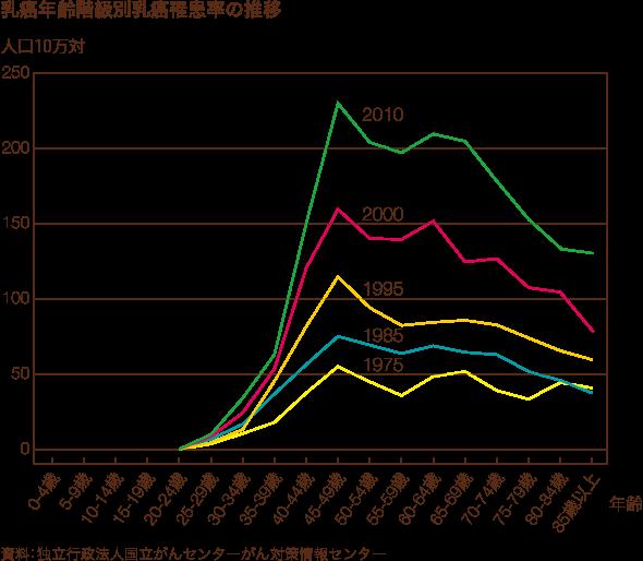 日本の乳癌の年次別年齢階級別羅患率